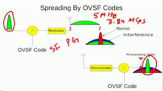 application Of Channelization And Scrambling Codes In 3G WCDMA