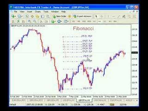 Youtube forex fibonacci retracement