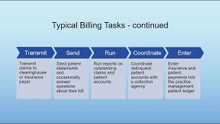 A brief introduction and overview of medical billing including the typical tasks responsibilities specialist. verses...