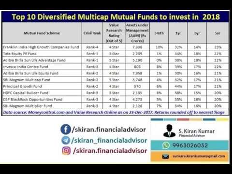 Top Diversified Multicap Mutual Funds