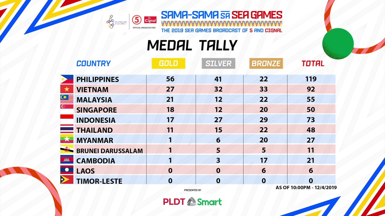 30th Sea Games Philippines 2019 Medal Tally December 4