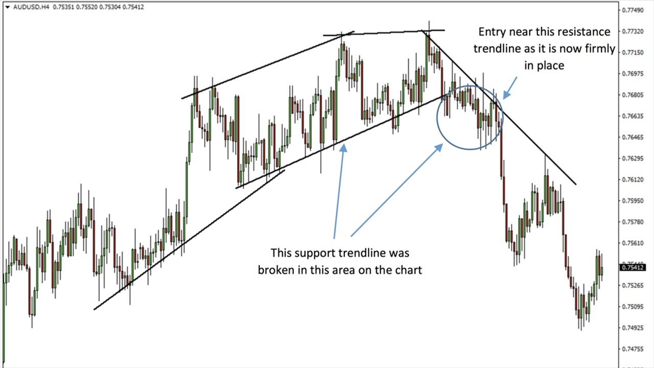 How to draw trend lines in Forex? - blogger.com Blog