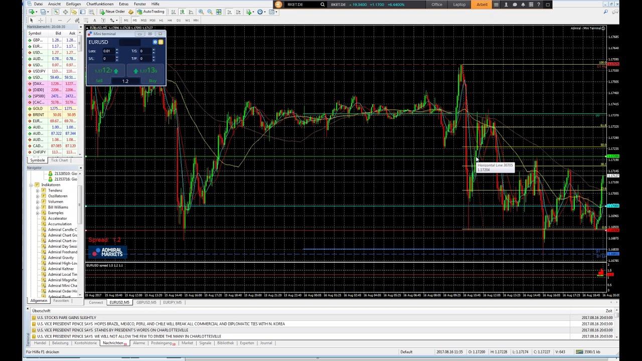 Forex Trading Erfahrung