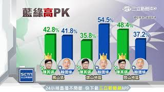 陳其邁民調領先 高雄人:支持在地人|三立新聞台