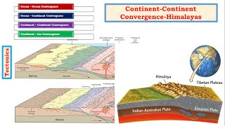 G13-Tectonics upsc ias-Convergent Boundary-Formation of Fold Mountains,Himalayas, Rockies
