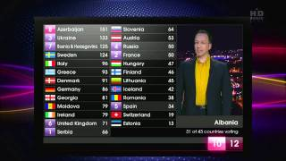 Eurovision Song Contest 2011 - Points for Italy