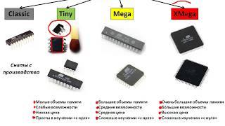 2 урок. Выбор микроконтроллера