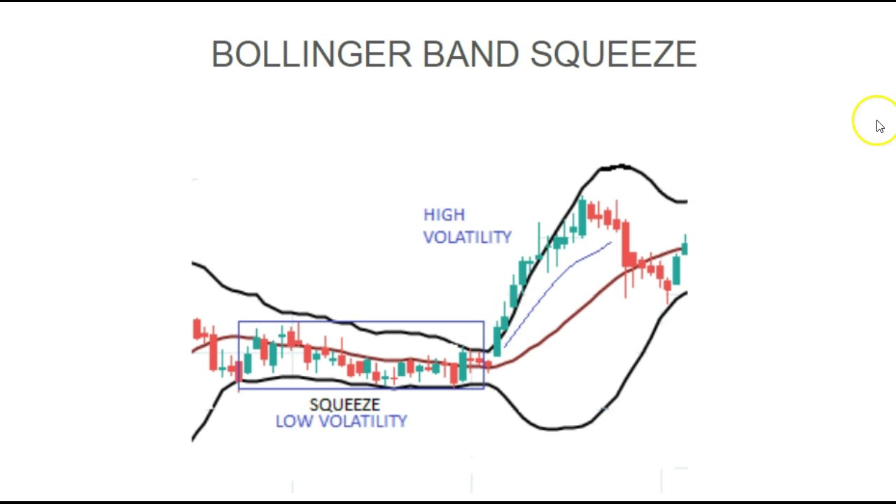 Trading with the Bollinger Band Squeeze