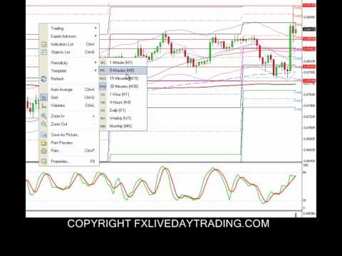 Fx Live Day Trading  -- Live Swiss Franc Trade