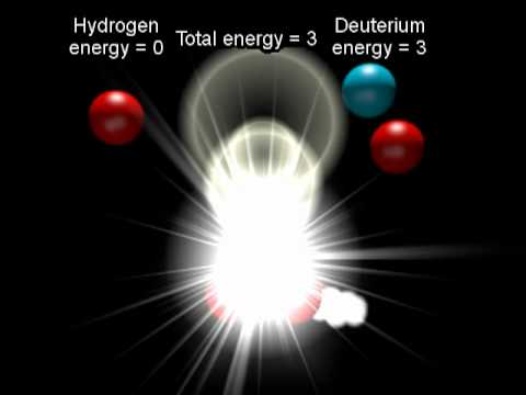 Solar Energy - Nuclear Fusion in the Sun - Simplified Versio