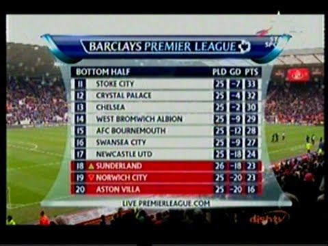barclays premier league 2016 stats - points table