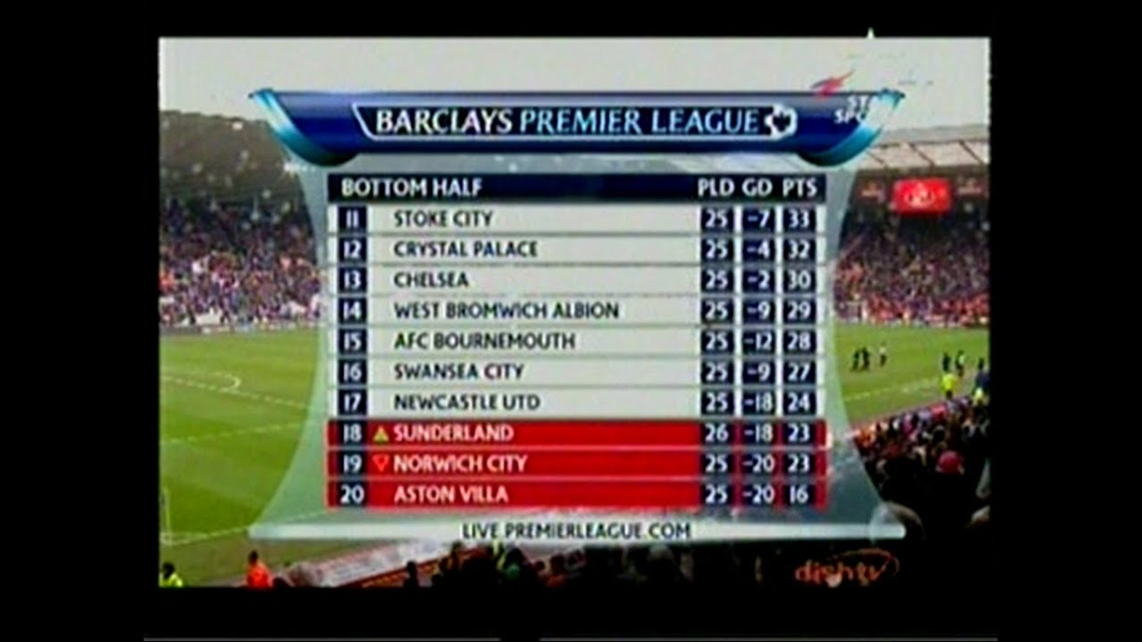 Barclays Premier League Spielplan