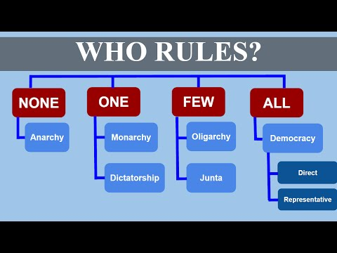 Who  Rules? (Types of Government)