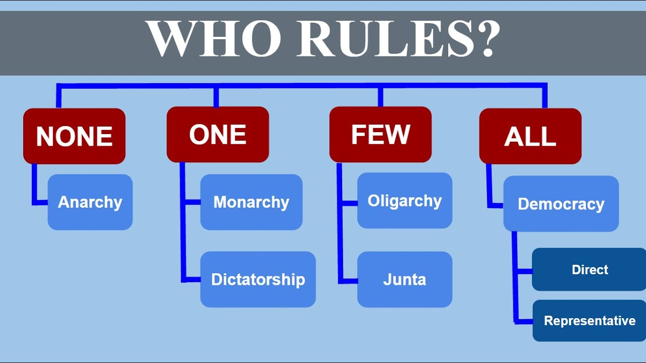 Workbooks types of government worksheets : Who Rules? (Types of Government) - YouTube