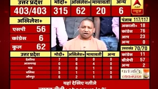 ABP Results: State agencies are responsible for conducting polls, says Yogi Adityanath on