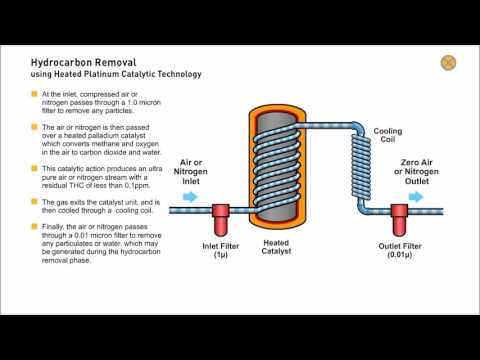 Hydrocarbon Removal in small gas generators using a Heated Platinum Catalyst (Animation)