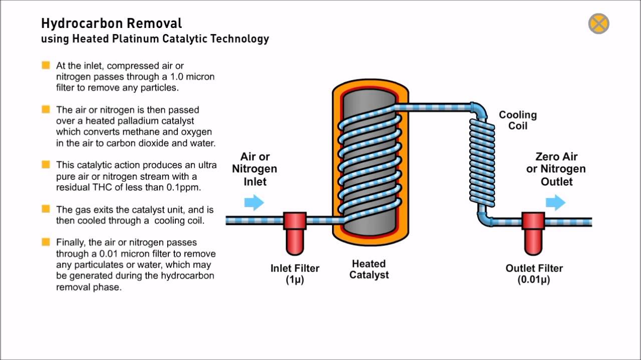 Hydrocarbon removal in small gas generators using a heated platinum hydrocarbon removal in small gas generators using a heated platinum catalyst animation ccuart Image collections