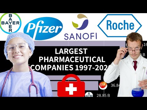 Top 10 Largest Pharmaceutical Companies in the World by Revenue 1997-2020