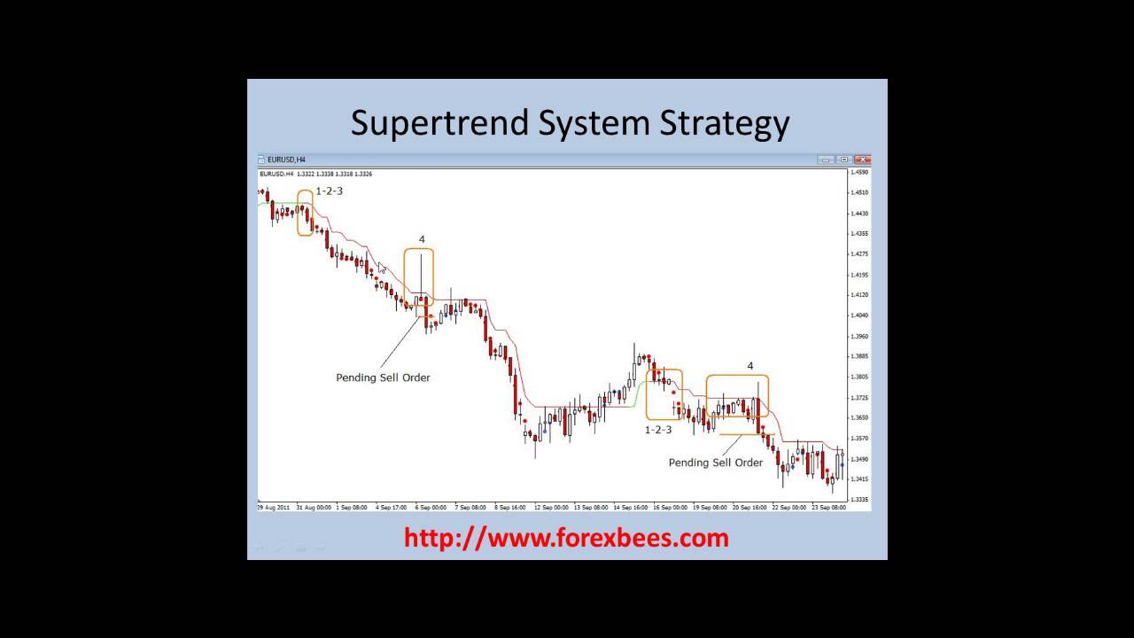 Super trend forex system