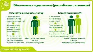 Техники погружения в гипноз & Классификация стадий гипноза по Каткову | Online обучение гипнозу