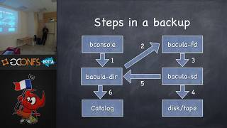 Bacula  - nobody ever regretted making a backup, by Dan Langille (EuroBSDcon 2017)