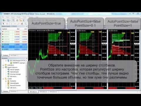 скрипт и советник Market Depth для отображения глубины рынка в вашем терминале МТ4