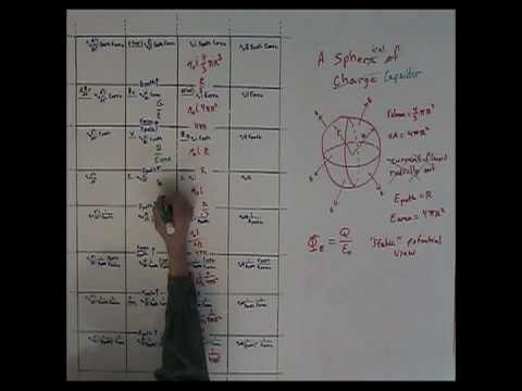 Periodic Table Of Electromagnetic Elements A Spherical Capacitor