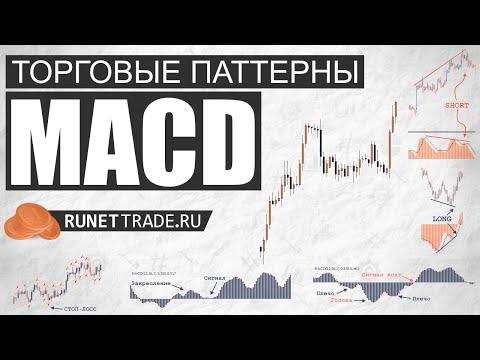 MACD Индикатор | Паттерны MACD