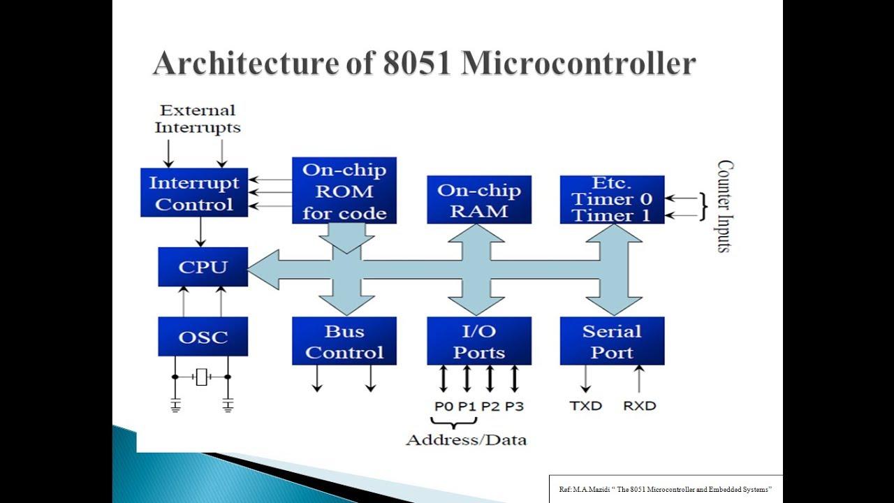 8051 pin diagram microcontroller 8051 microcontroller architecture 8051 pin description youtube 8051 microcontroller pin diagram and explanation ppt 8051 microcontroller architecture