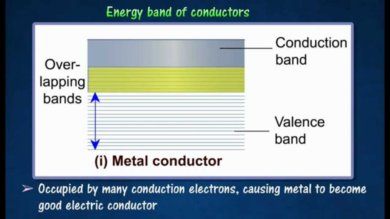 42 energy band for conductors semiconductors insulator youtube 42 energy band for conductors semiconductors insulator pooptronica