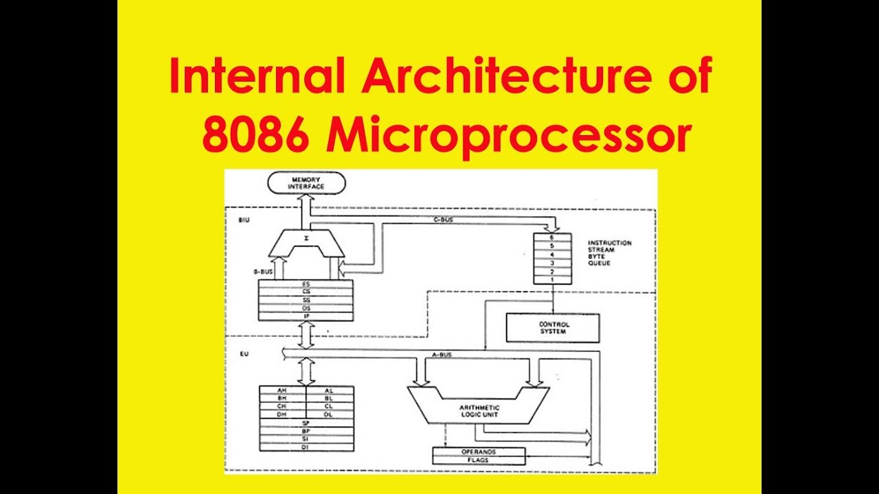 Internal architecture of 8086 microprocessor youtube for Architecture 8086