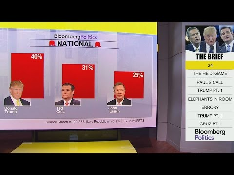 Trump Leads GOP Field in Bloomberg Politics Poll