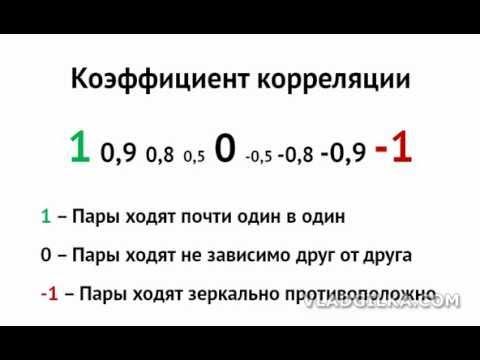 Взаимосвязь валютных пар на Форекс (Корреляция валют)