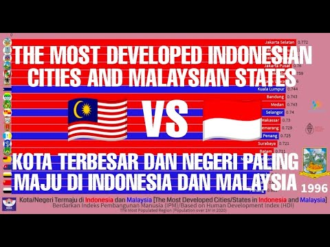 Indonesian Cities vs Malaysian States Human Development Index [Kota Indonesia vs Negeri Malaysia]