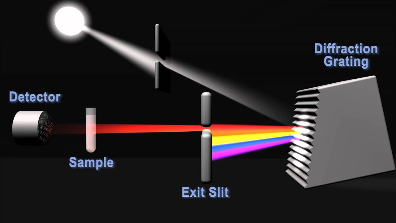 How Does A Spectrophotometer Work Metaldetectorcircuitschematicgif
