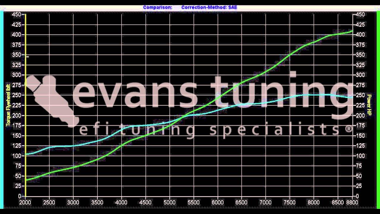 2000 honda s2000 stock f20c sos kit 410whp 250tq hondata k pro tuning dyno video [ 1280 x 720 Pixel ]