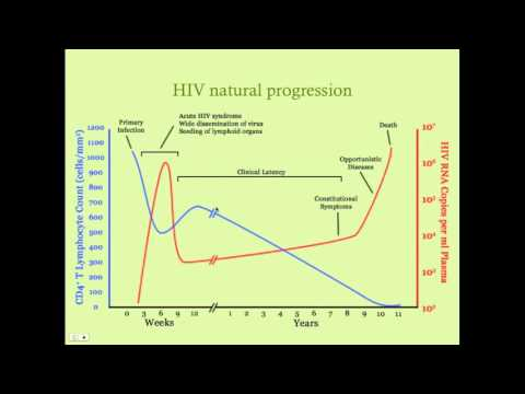 Managing the Patient with HIV/AIDS - CRASH! Medical Review Serie