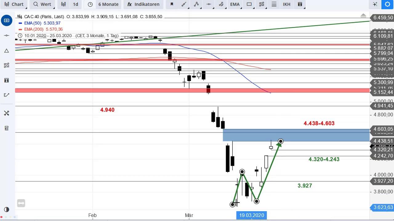 SG Index-Check am Mittag - Der CAC 40 dockt am Gap an