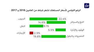 ارتفاع أسعار التضخم 3.6% خلال شهر شباط - (11-3-2018)