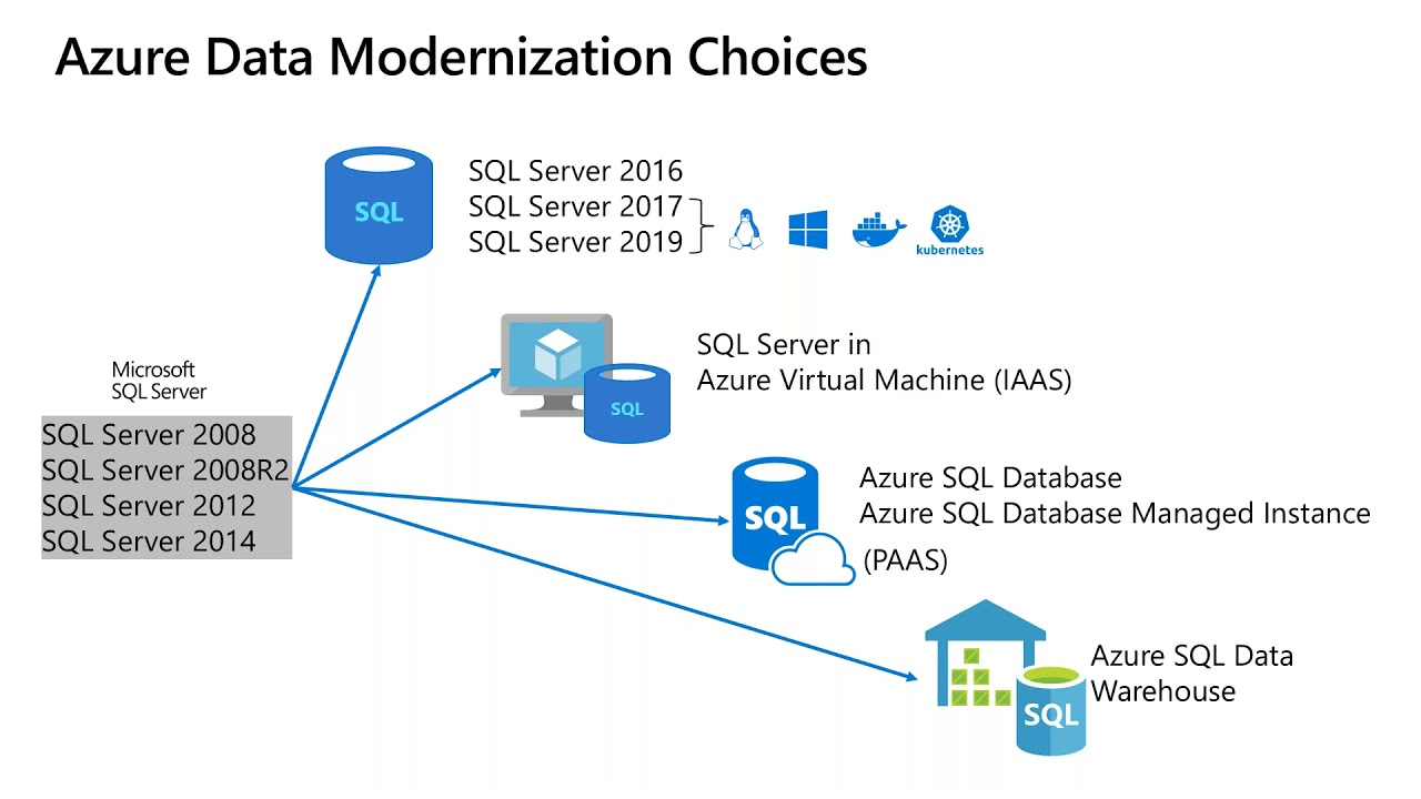 sql server 2008 database architecture diagram modernizing on sql server 2019 youtube  modernizing on sql server 2019 youtube