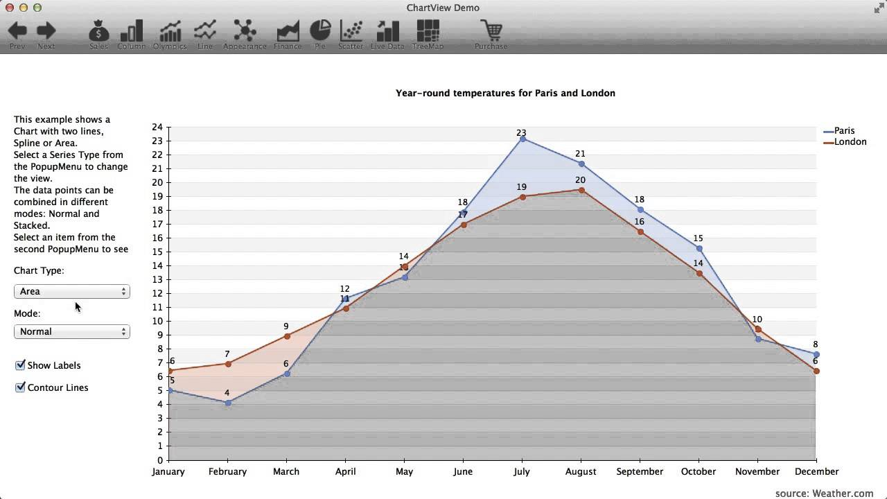 Chart View for Xojo - Software Design & Development by