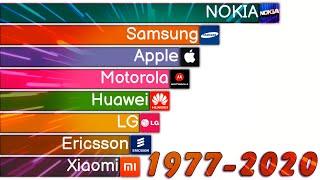 Самые Популярные Бренды Мобильных Телефонов
