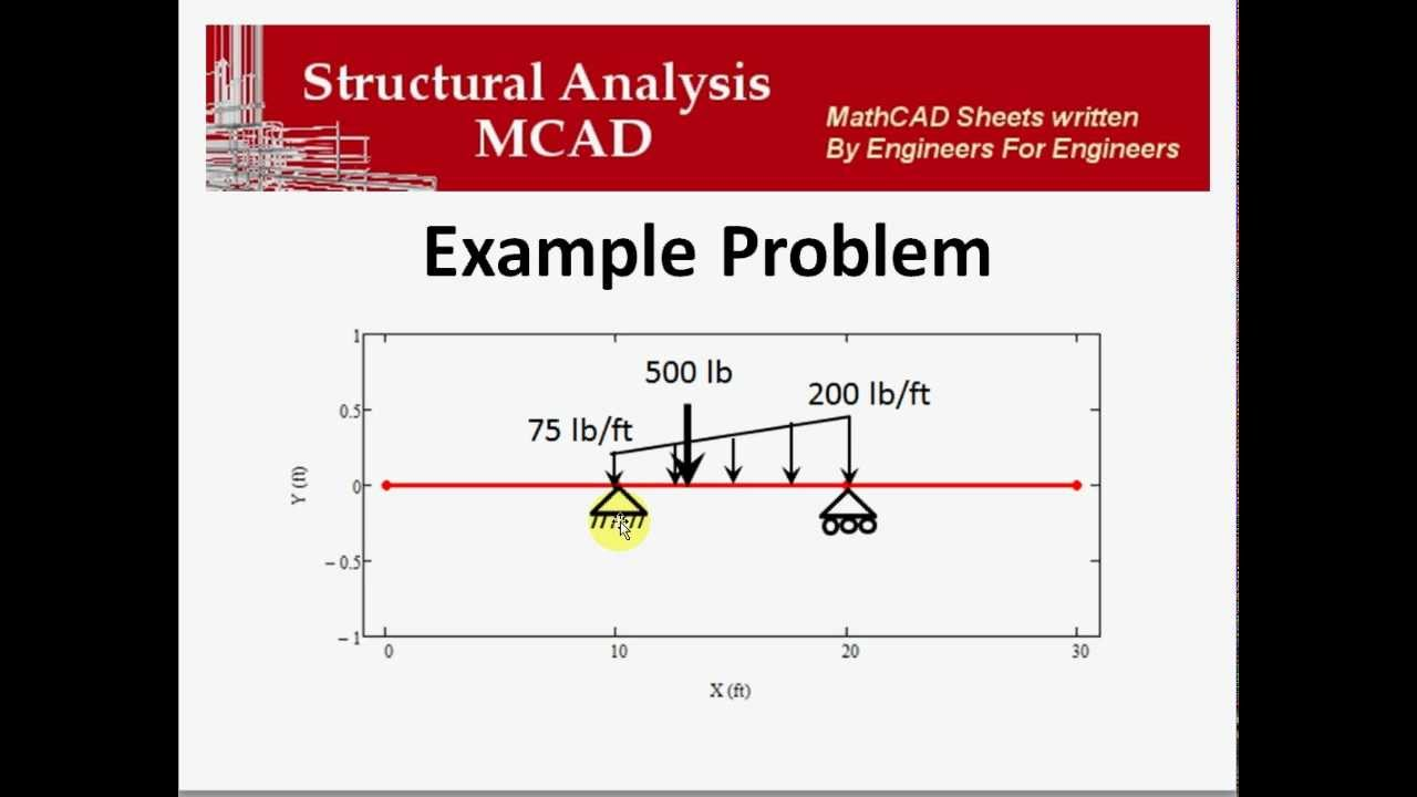 structure analysis Structural analysis is part of the afternoon exam in the afternoon, you are to answer 60 questions, and structural analysis is about 10% of the test content (or about 6 questions) each question is worth 2 points you are expected to know: 1 structural analysis of statically determinate beams, trusses and frames 2.
