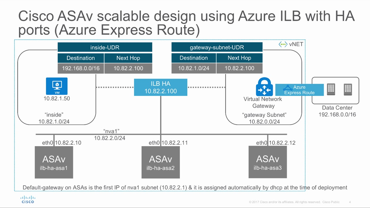 Cisco ASAv Scalable design with Azure ILB with HA port (All Port Traffic  Load Balancing)