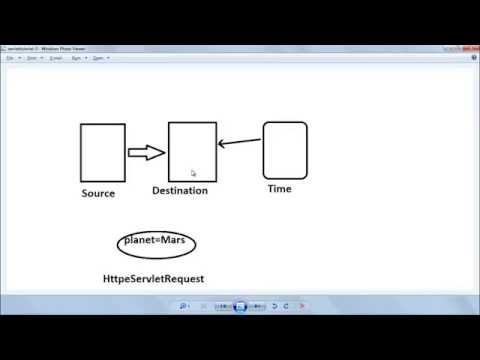 Servlet Tutorial 5: InterServlet communication, RequestDispatcher, include, forward, sendredirect,