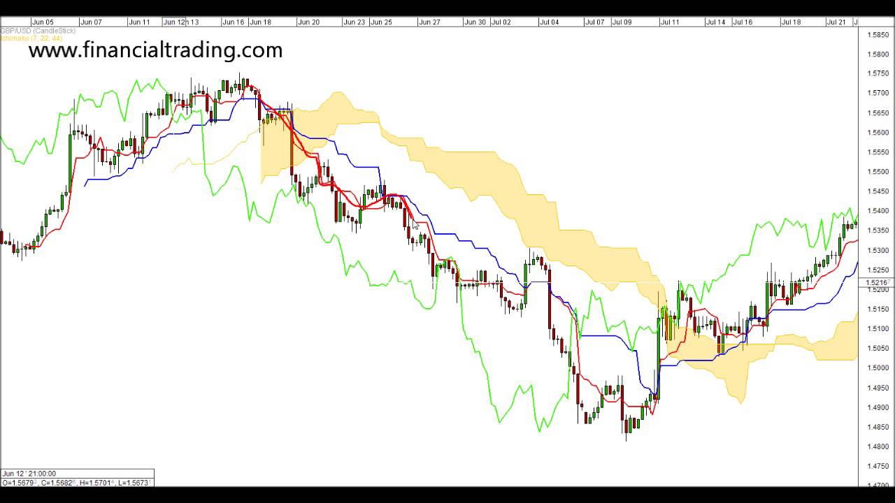 Ichimoku cloud trading strategies