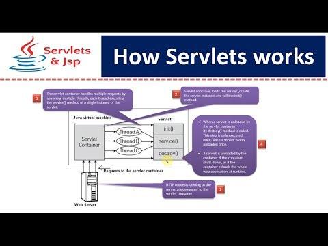 How Servlets works