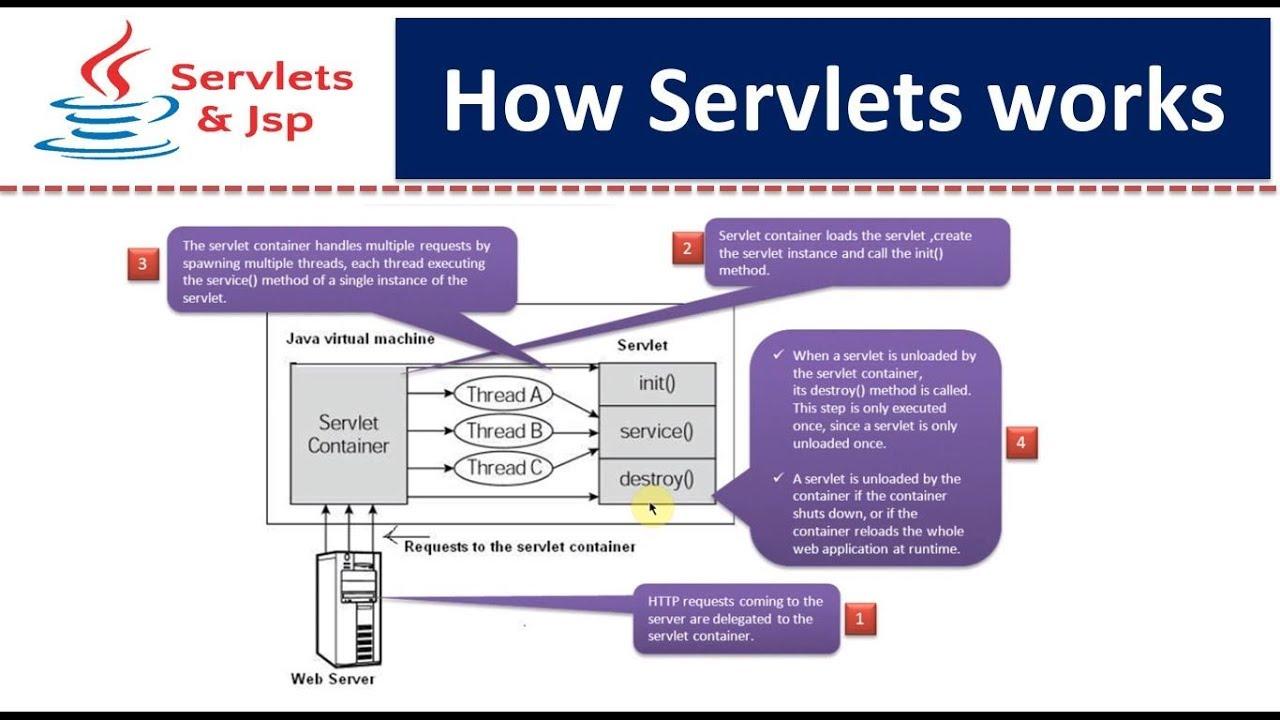 How servlets works youtube how servlets works baditri Gallery