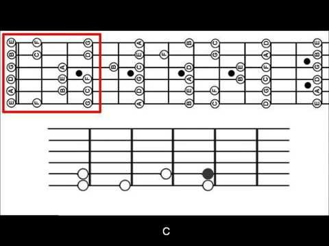 How to memorize the patterns of the guitar fretboard - Part 1