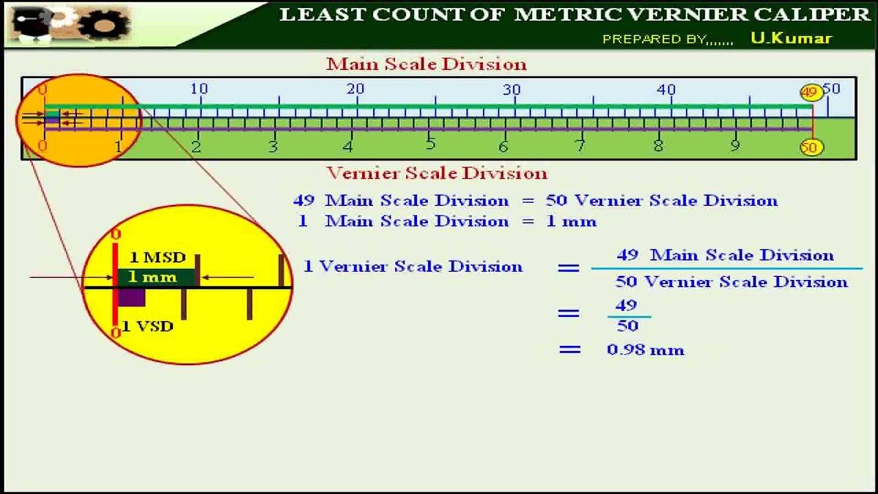 Le Ast least count of metric vernier caliper